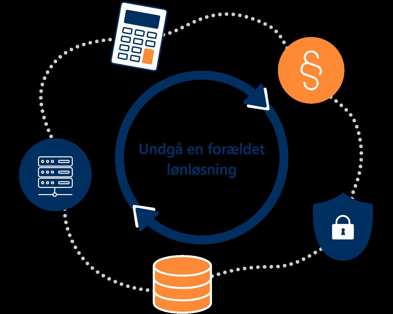 Favicon SAP Payroll Cloud